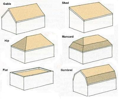 Metal Roofing Terms