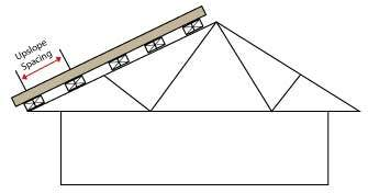 Metal Roof Upslope Spacing