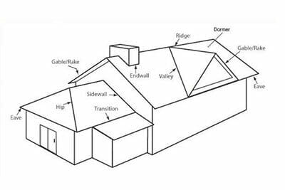 Metal roofing terminology